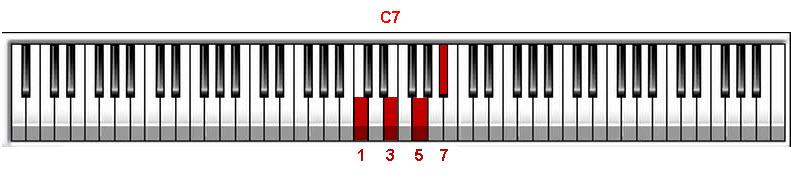 Piano piano chords c7 : Piano Chord Voicings | Jazz Piano Chords & More